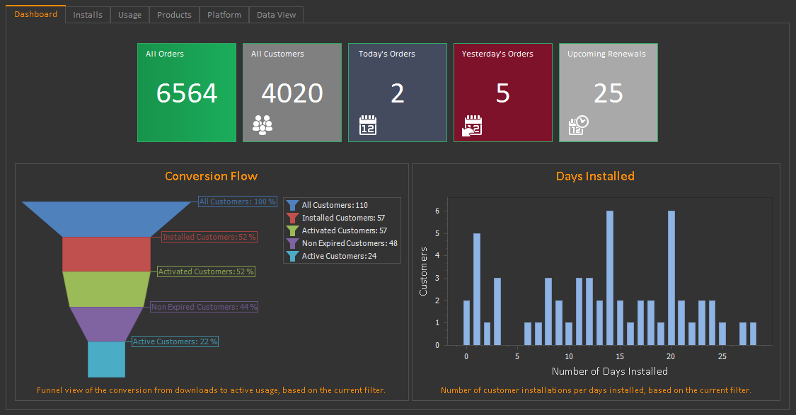 QLM Analytics Dashboard