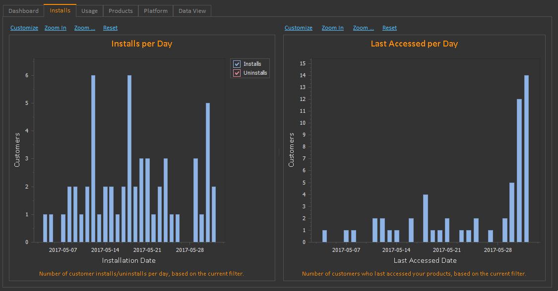 QLM Analytics Installs